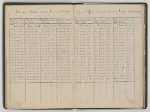 Registre de notes d'informations techniques manuscrites d'Auguste Caron sur la fabrique de sucre d'Anizy-Pinon (Aisne), 1898-1903.